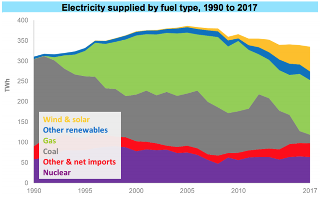 Electricity -Fuel Type